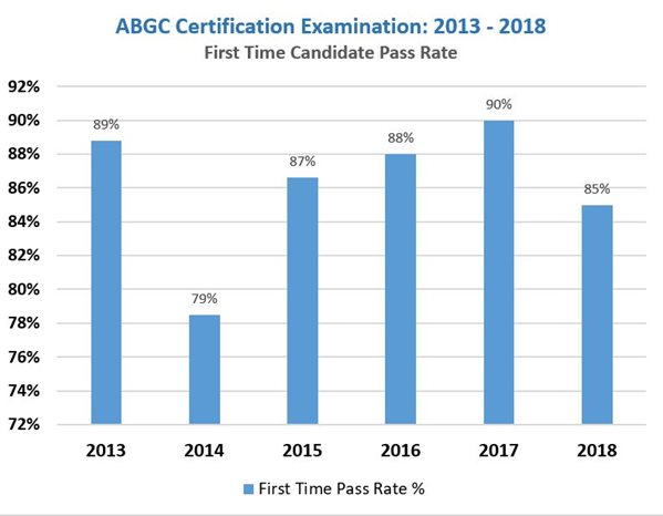 ABGC-First-Time-Pass-Rate-2013-2018-(1).JPG