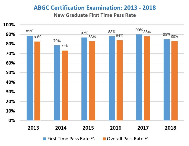 ABGC-New-Graduate-First-Time-Pass-Rate-2013-2018-(1).JPG